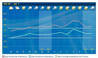 Click image for larger version  Name:2013-03-24 fourteen day forecast.jpg Views:125 Size:45.3 KB ID:17475