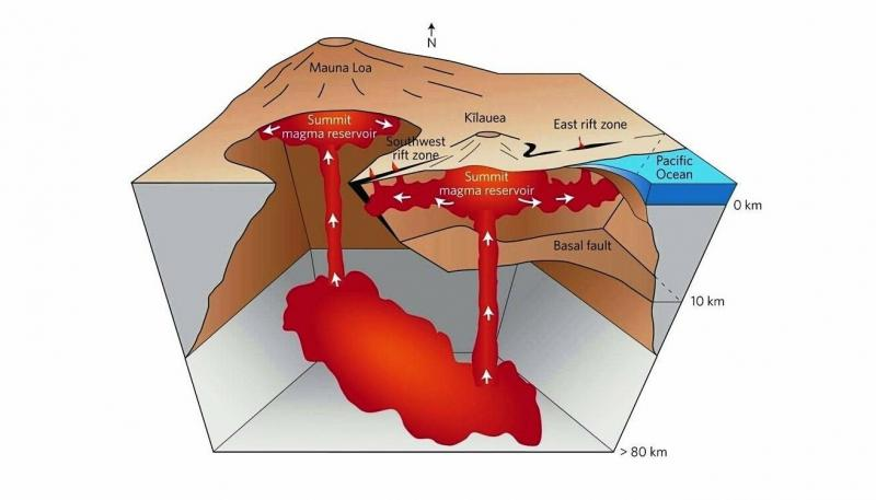 Click image for larger version  Name:Evolution%20of%20Magma%20Chambers%20in%20Hawaiian%20Volcanoes.jpg Views:13 Size:33.2 KB ID:29968