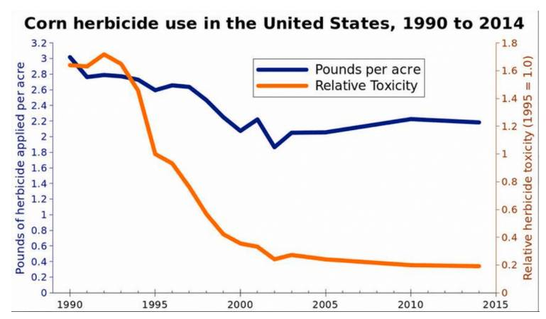 Click image for larger version  Name:Toxicity-Corn-Herbicides.jpeg Views:24 Size:32.4 KB ID:33822