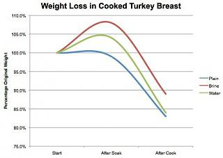 Click image for larger version  Name:20121106-chicken-brining-salting-chart-2.jpeg Views:54 Size:23.1 KB ID:37470